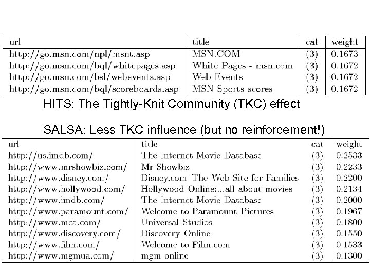 HITS: The Tightly-Knit Community (TKC) effect SALSA: Less TKC influence (but no reinforcement!)