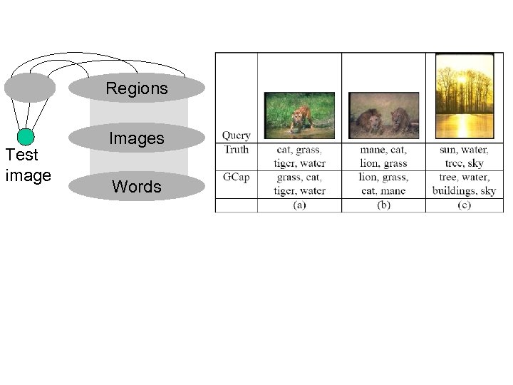 Regions Test image Images Words
