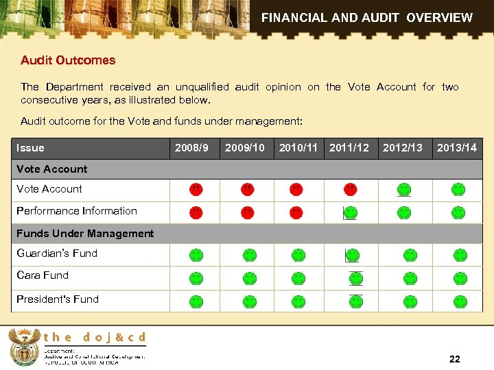 FINANCIAL AND AUDIT OVERVIEW Audit Outcomes The Department received an unqualified audit opinion on