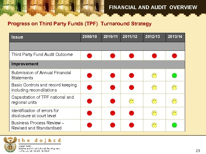 FINANCIAL AND AUDIT OVERVIEW Progress on Third Party Funds (TPF) Turnaround Strategy Issue 2009/10