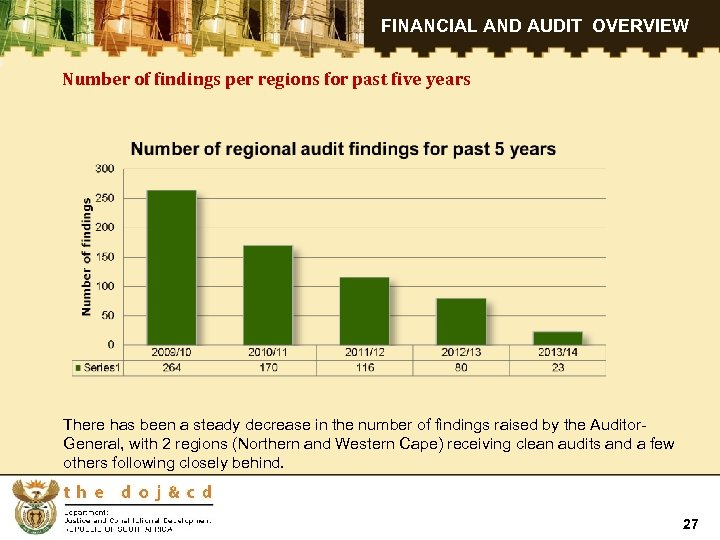 FINANCIAL AND AUDIT OVERVIEW Number of findings per regions for past five years There