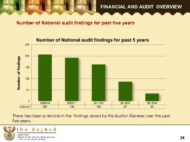 FINANCIAL AND AUDIT OVERVIEW Number of National audit findings for past five years There