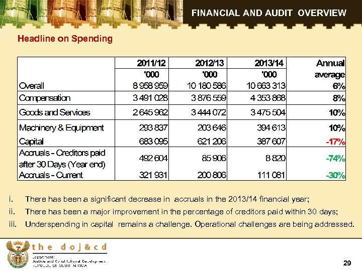 FINANCIAL AND AUDIT OVERVIEW Headline on Spending i. There has been a significant decrease