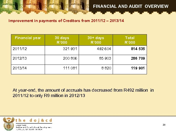 FINANCIAL AND AUDIT OVERVIEW Improvement in payments of Creditors from 2011/12 – 2013/14 Financial