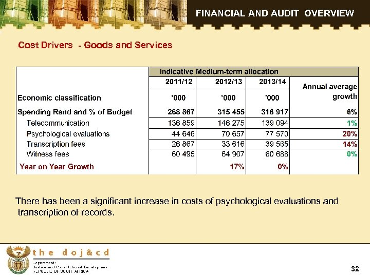 FINANCIAL AND AUDIT OVERVIEW Cost Drivers - Goods and Services There has been a
