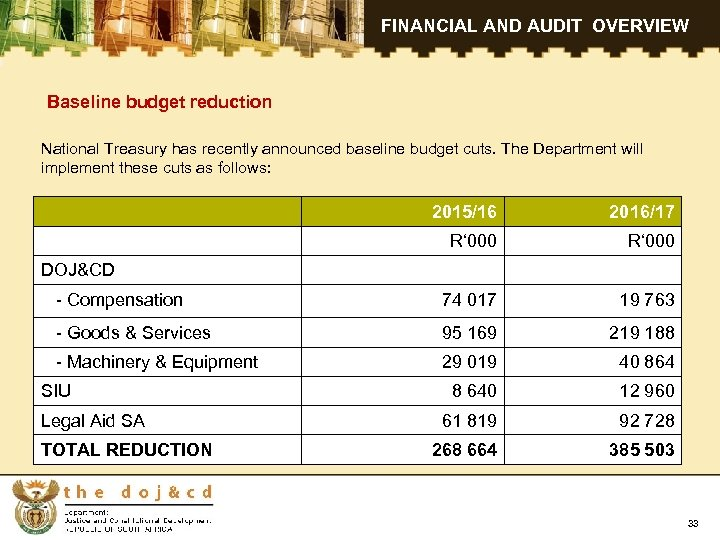 FINANCIAL AND AUDIT OVERVIEW Baseline budget reduction National Treasury has recently announced baseline budget