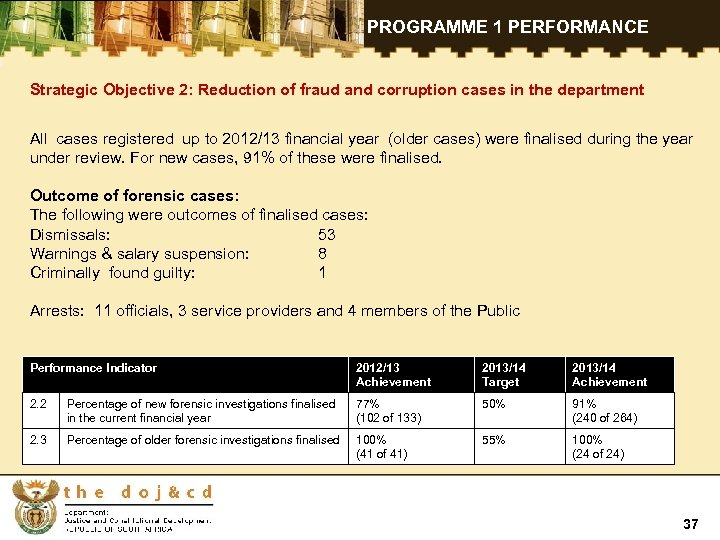 PROGRAMME 1 PERFORMANCE Strategic Objective 2: Reduction of fraud and corruption cases in the