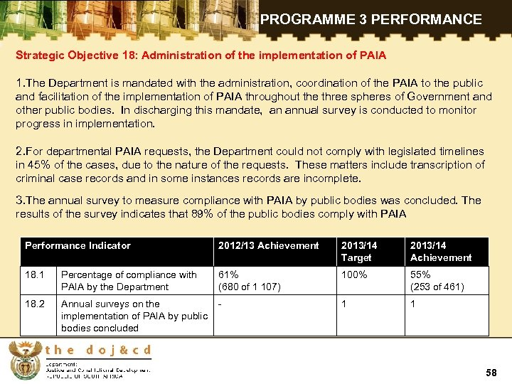 PROGRAMME 3 PERFORMANCE Strategic Objective 18: Administration of the implementation of PAIA 1. The