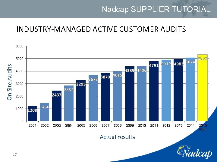 Nadcap SUPPLIER TUTORIAL On Site Audits INDUSTRY-MANAGED ACTIVE CUSTOMER AUDITS Actual results 17