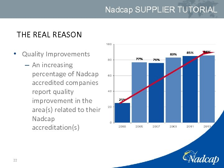 Nadcap SUPPLIER TUTORIAL THE REAL REASON • Quality Improvements – An increasing percentage of