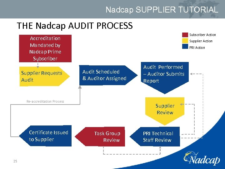 Nadcap SUPPLIER TUTORIAL THE Nadcap AUDIT PROCESS Subscriber Action Accreditation Mandated by Nadcap Prime
