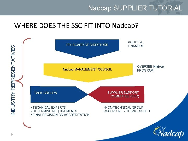 Nadcap SUPPLIER TUTORIAL WHERE DOES THE SSC FIT INTO Nadcap? INDUSTRY REPRESENTATIVES 9 PRI