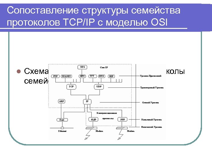 Сопоставление структуры семейства протоколов TCP/IP с моделью OSI l Схема модулей, реализующих протоколы семейства