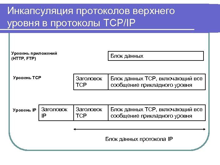 Инкапсуляция протоколов верхнего уровня в протоколы TCP/IP Уровень приложений (HTTP, FTP) Уровень TCP Уровень