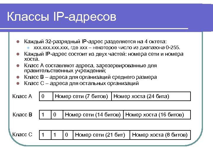 Классы IP-адресов l Каждый 32 -разрядный IP-адрес разделяется на 4 октета: l xxx, где