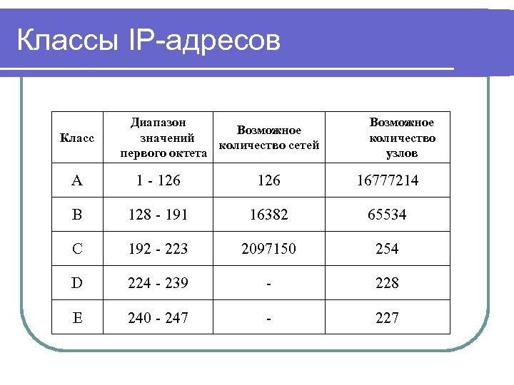 Классы IP-адресов Класс Диапазон Возможное значений количество сетей первого октета Возможное количество узлов А