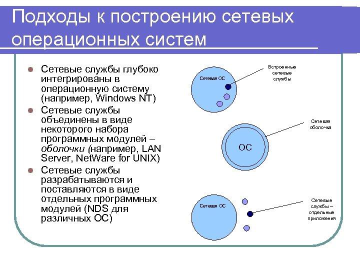 Подходы к построению сетевых операционных систем Сетевые службы глубоко интегрированы в операционную систему (например,