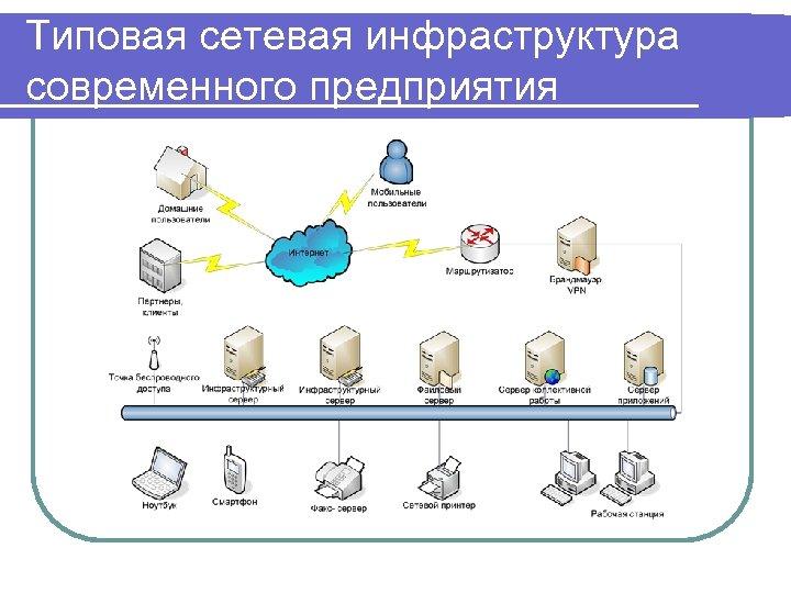 Типовая сетевая инфраструктура современного предприятия