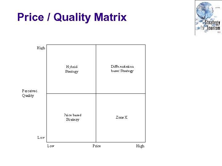 Price / Quality Matrix
