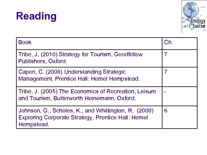 Reading Book Ch Tribe, J, (2010) Strategy for Tourism, Goodfellow Publishers, Oxford. 7 Capon,