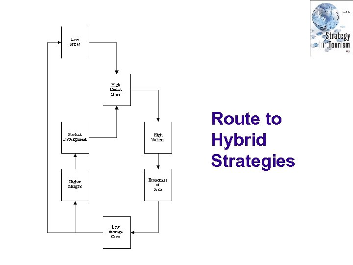 Route to Hybrid Strategies