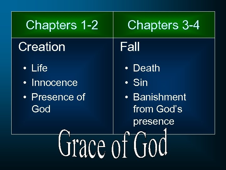 Chapters 1 -2 Creation • Life • Innocence • Presence of God Chapters 3