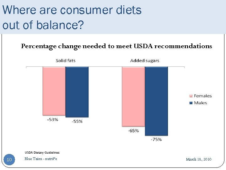 Where are consumer diets out of balance? Percentage change needed to meet USDA recommendations