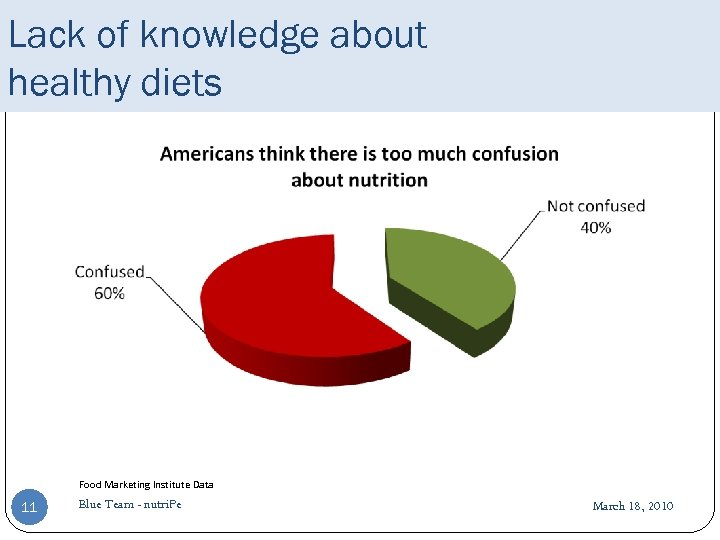 Lack of knowledge about healthy diets Food Marketing Institute Data 11 Blue Team -