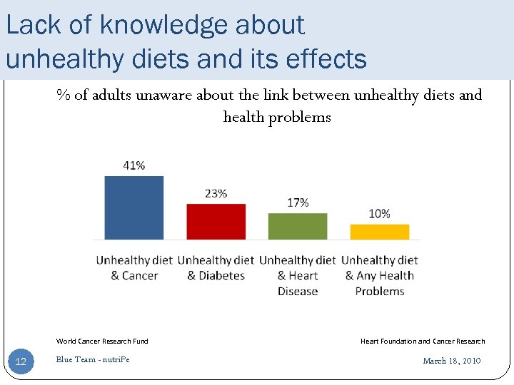 Lack of knowledge about unhealthy diets and its effects % of adults unaware about
