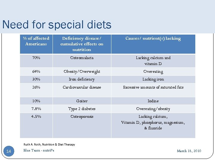 Need for special diets % of affected Americans Deficiency disease/ cumulative effects on nutrition