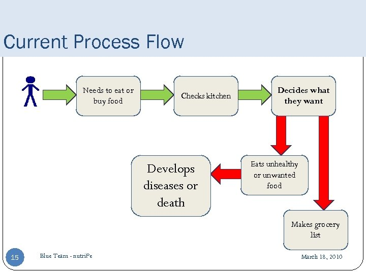 Current Process Flow Needs to eat or buy food Checks kitchen Develops diseases or