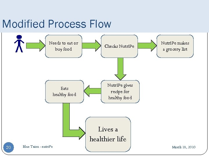 Modified Process Flow Needs to eat or buy food Checks Nutri. Pe Eats healthy