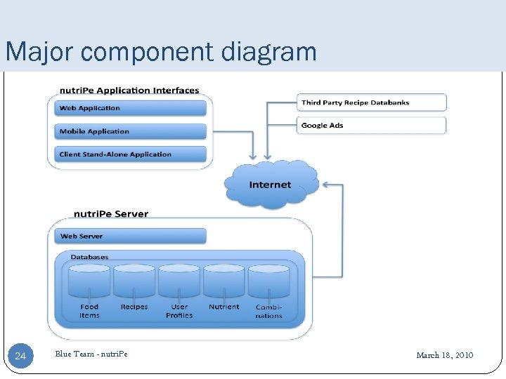 Major component diagram 24 Blue Team - nutri. Pe March 18, 2010