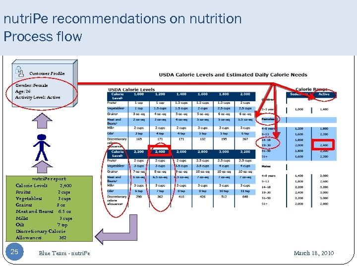 nutri. Pe recommendations on nutrition Process flow Customer Profile Gender: Female Age: 26 Activity