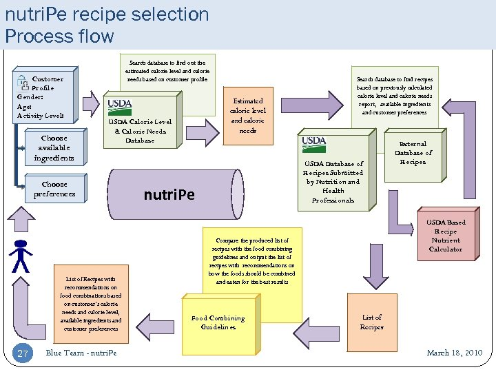 nutri. Pe recipe selection Process flow Customer Profile Gender: Age: Activity Level: Choose available