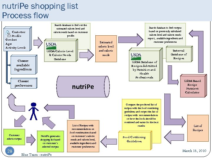 nutri. Pe shopping list Process flow Customer Profile Gender: Age: Activity Level: Choose available