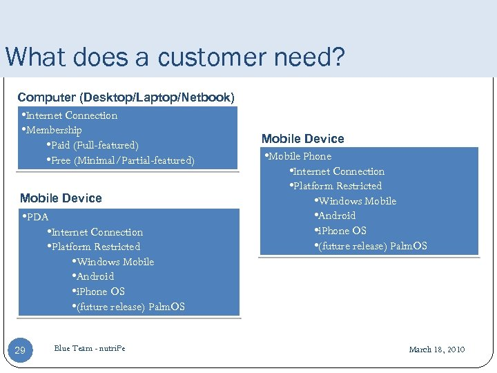 What does a customer need? Computer (Desktop/Laptop/Netbook) • Internet Connection • Membership • Paid
