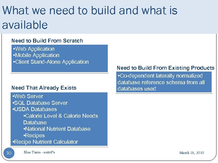 What we need to build and what is available Need to Build From Scratch