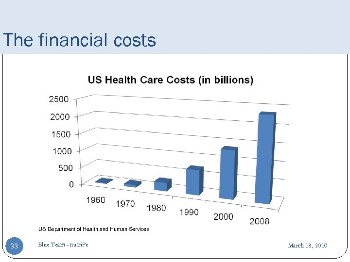 The financial costs US Department of Health and Human Services 33 Blue Team -