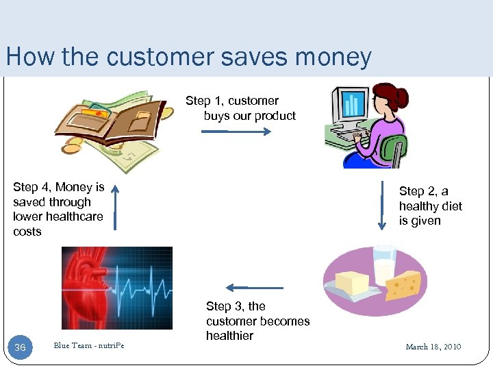 How the customer saves money Step 1, customer buys our product Step 4, Money