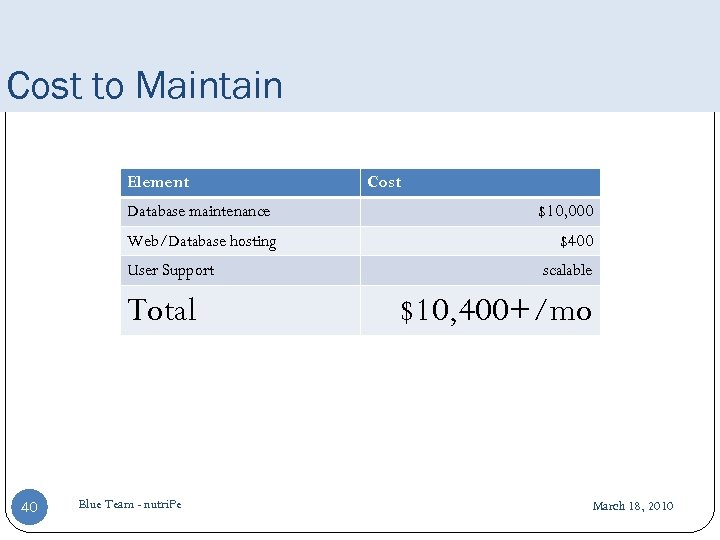Cost to Maintain Element Database maintenance Web/Database hosting User Support Total 40 Blue Team