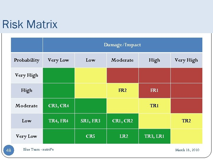 Risk Matrix Damage/Impact Probability Very Low Moderate High Very High FR 2 FR 1