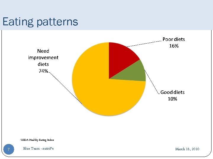 Eating patterns USDA Healthy Eating Index 7 Blue Team - nutri. Pe March 18,
