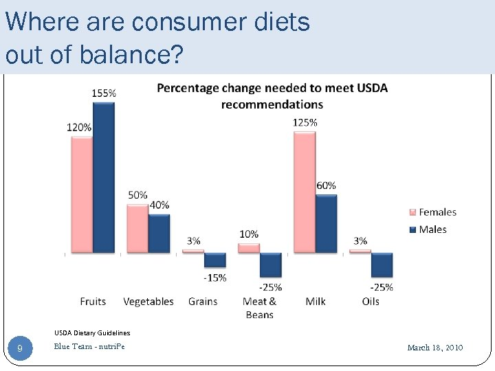 Where are consumer diets out of balance? USDA Dietary Guidelines 9 Blue Team -