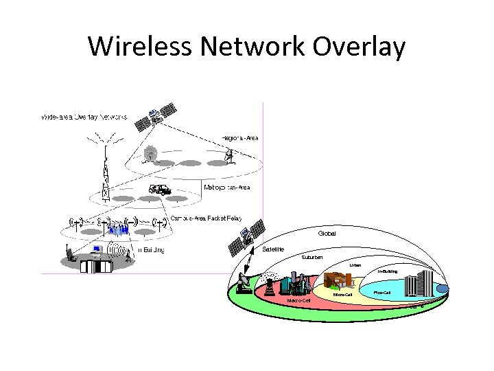 Wireless Network Overlay Global Satellite Suburban Urban In-Building Micro-Cell Macro-Cell Pico-Cell dik ©