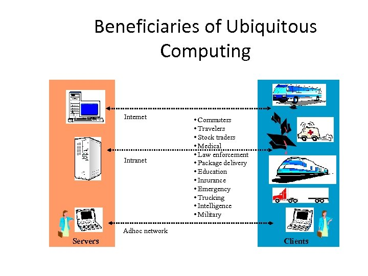 Beneficiaries of Ubiquitous Computing Internet Intranet • Commuters • Travelers • Stock traders •