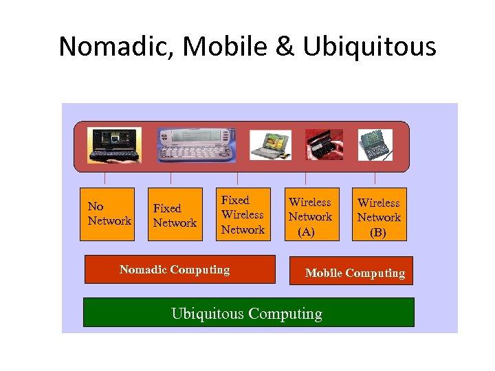 Nomadic, Mobile & Ubiquitous No Network Fixed Wireless Network Nomadic Computing Wireless Network (A)