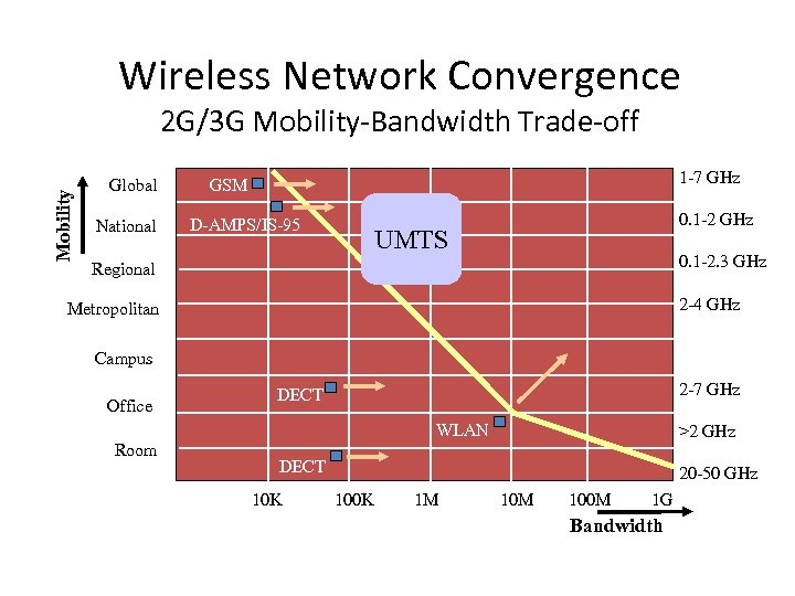 Wireless Network Convergence Mobility 2 G/3 G Mobility-Bandwidth Trade-off Global National 1 -7 GHz