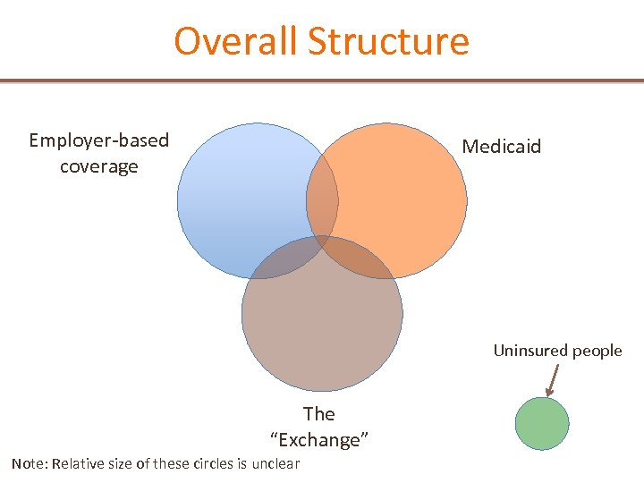"""Overall Structure Employer-based coverage Medicaid Uninsured people The """"Exchange"""" Note: Relative size of these"""