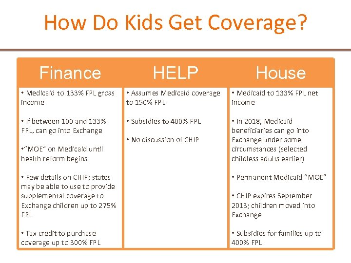 How Do Kids Get Coverage? Finance HELP • Medicaid to 133% FPL gross income